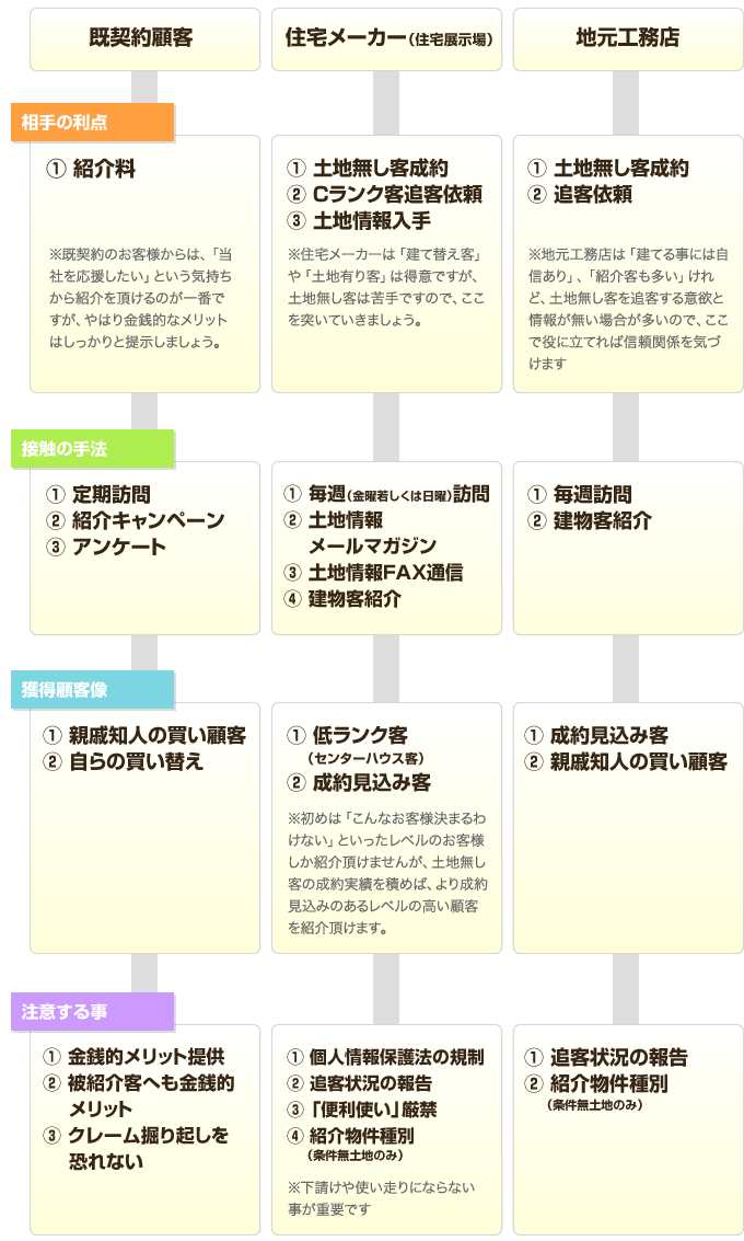 買付営業のヒント集③ 紹介獲得編image01