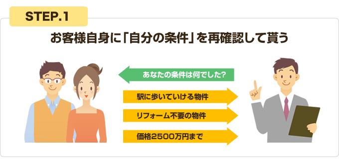 買付営業のヒント集 クロージング編image01