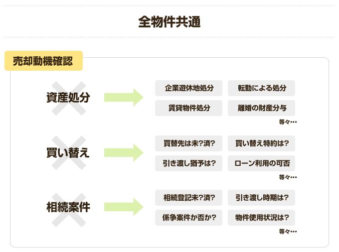 買付営業のヒント集⑦ 案内準備編image01
