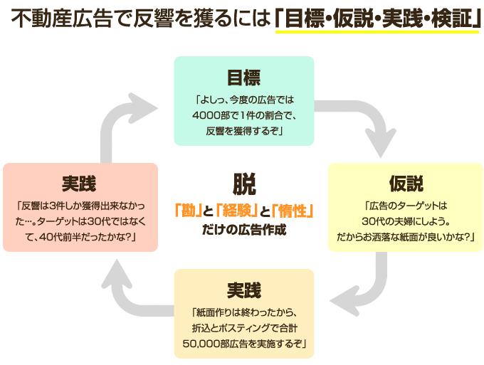 目標・仮説・実践・検証