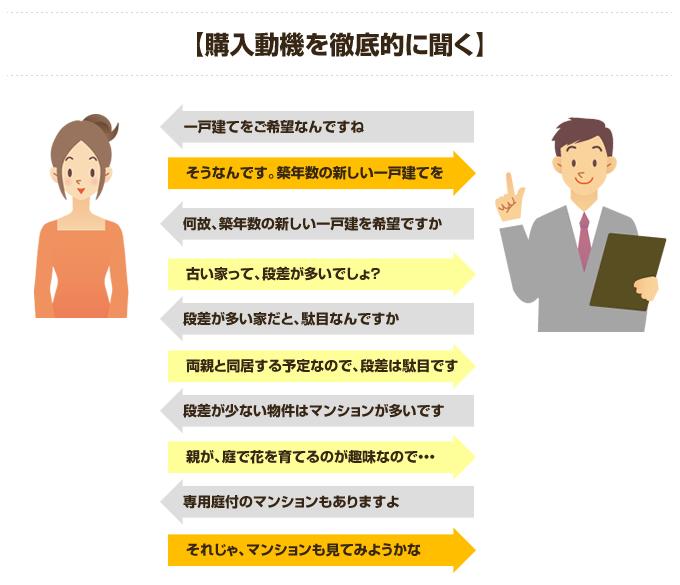 買付営業のヒント集⑥ 顧客訪問編image01