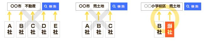 検索上位表示イメージ