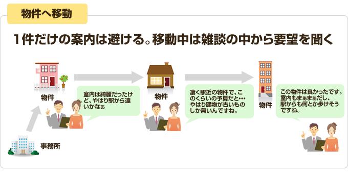 買付営業のヒント集⑧ 案内編image02
