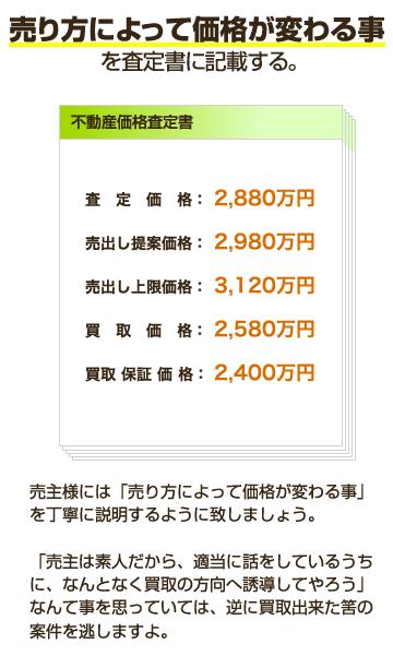 各価格説明(査定書)