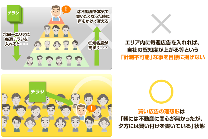 買付営業のヒント集① 買い広告作成編image01