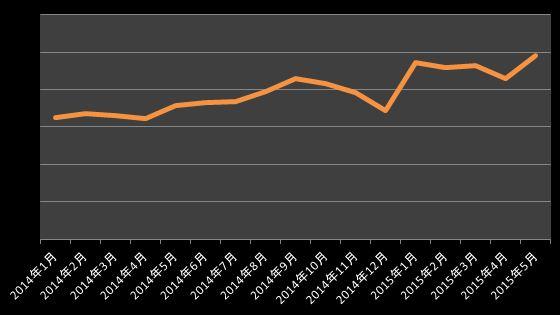 不動産売買HPオーガニック検索|合計値
