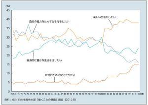 日本生産本部『働く事の意識』(2012年)