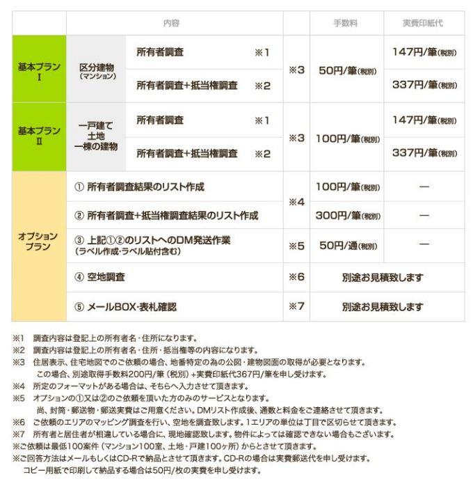 不動産所有者調査を代行しリスト化するサービス|戸建・土地・区分マンション・一棟の登記簿取得代行