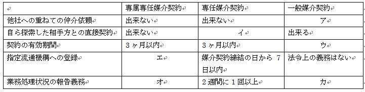 3種類の媒介契約