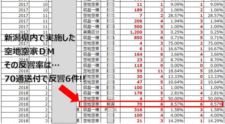 新潟県内で実施した空地空家DMは70通で6件の反響!